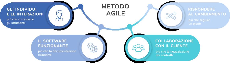 metodo agile
